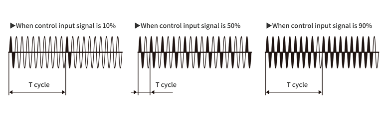 Variable cycle
