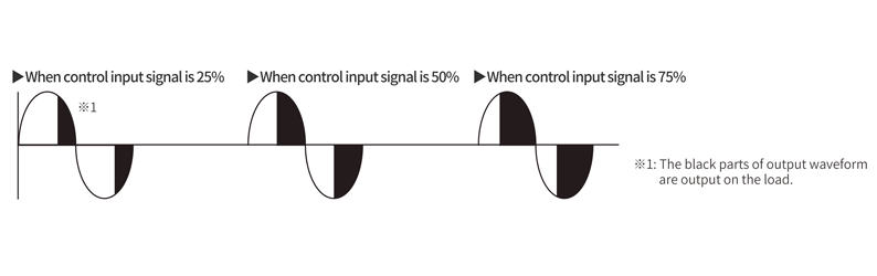 Phase control