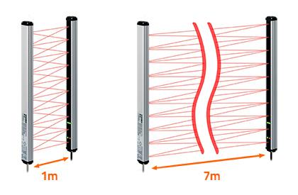 1-7metre arası geniş algılama aralığı