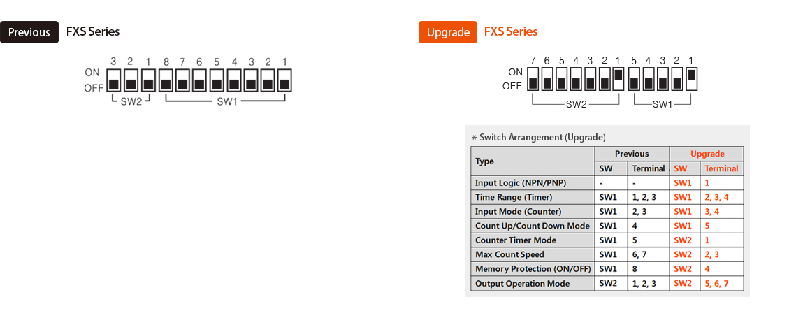 Previous:FXS Series, Upgrade:FXS Series