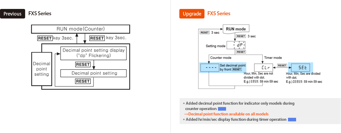 Previous : FXS Series, Upgrade : FXS Series *Added decimal point function for indicator only models during counter operation → Decimal point function available on all models *Added hr/min/sec display function during timer operation